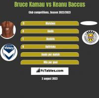 Bruce Kamau vs Keanu Baccus h2h player stats