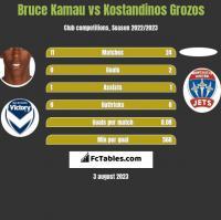 Bruce Kamau vs Kostandinos Grozos h2h player stats