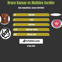 Bruce Kamau vs Mathieu Cordier h2h player stats