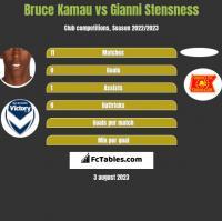 Bruce Kamau vs Gianni Stensness h2h player stats