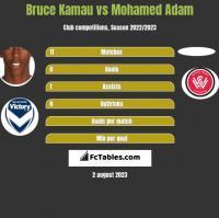 Bruce Kamau vs Mohamed Adam h2h player stats