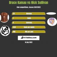 Bruce Kamau vs Nick Sullivan h2h player stats