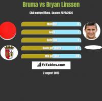 Bruma vs Bryan Linssen h2h player stats
