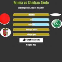 Bruma vs Chadrac Akolo h2h player stats