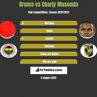 Bruma vs Charly Musonda h2h player stats
