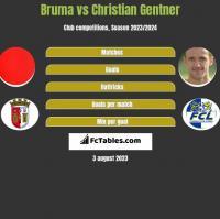 Bruma vs Christian Gentner h2h player stats