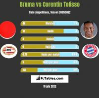 Bruma vs Corentin Tolisso h2h player stats
