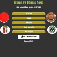Bruma vs Dennis Aogo h2h player stats