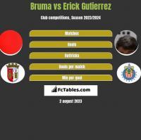 Bruma vs Erick Gutierrez h2h player stats