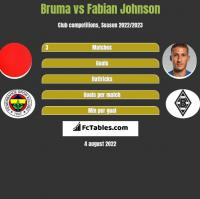 Bruma vs Fabian Johnson h2h player stats