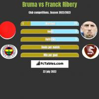 Bruma vs Franck Ribery h2h player stats