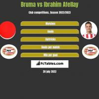 Bruma vs Ibrahim Afellay h2h player stats