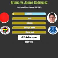 Bruma vs James Rodriguez h2h player stats
