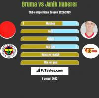 Bruma vs Janik Haberer h2h player stats