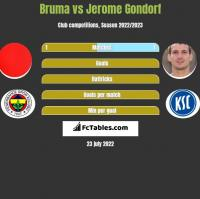 Bruma vs Jerome Gondorf h2h player stats