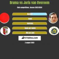 Bruma vs Joris van Overeem h2h player stats