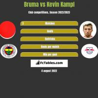 Bruma vs Kevin Kampl h2h player stats