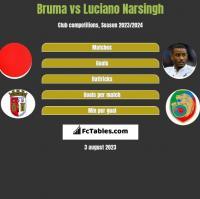 Bruma vs Luciano Narsingh h2h player stats
