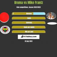 Bruma vs Mike Frantz h2h player stats