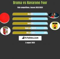 Bruma vs Navarone Foor h2h player stats