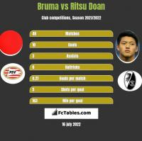 Bruma vs Ritsu Doan h2h player stats