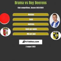 Bruma vs Roy Beerens h2h player stats
