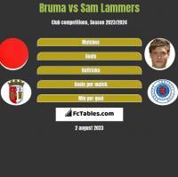 Bruma vs Sam Lammers h2h player stats