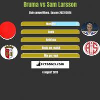 Bruma vs Sam Larsson h2h player stats