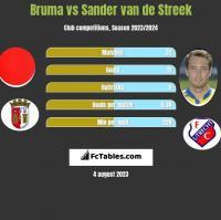 Bruma vs Sander van de Streek h2h player stats