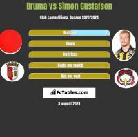 Bruma vs Simon Gustafson h2h player stats