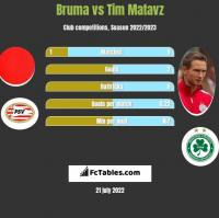 Bruma vs Tim Matavz h2h player stats