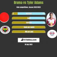 Bruma vs Tyler Adams h2h player stats