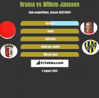 Bruma vs Willem Janssen h2h player stats
