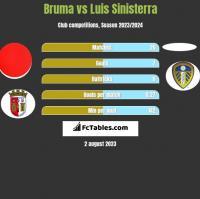 Bruma vs Luis Sinisterra h2h player stats