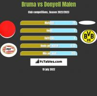 Bruma vs Donyell Malen h2h player stats