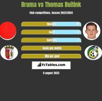 Bruma vs Thomas Buitink h2h player stats