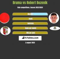 Bruma vs Robert Bozenik h2h player stats