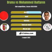 Bruma vs Mohammed Ihattaren h2h player stats
