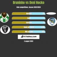 Bruninho vs Deni Hocko h2h player stats