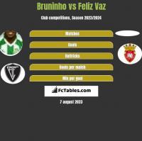 Bruninho vs Feliz Vaz h2h player stats