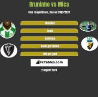 Bruninho vs Mica h2h player stats