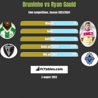 Bruninho vs Ryan Gauld h2h player stats