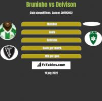 Bruninho vs Deivison h2h player stats