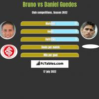 Bruno vs Daniel Guedes h2h player stats