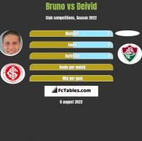 Bruno vs Deivid h2h player stats