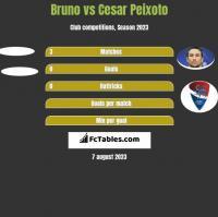 Bruno vs Cesar Peixoto h2h player stats