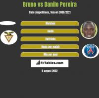 Bruno vs Danilo Pereira h2h player stats