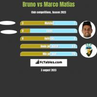 Bruno vs Marco Matias h2h player stats