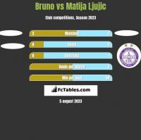 Bruno vs Matija Ljujic h2h player stats