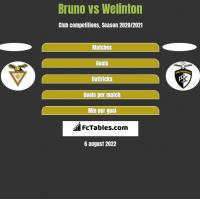 Bruno vs Welinton h2h player stats